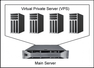 ما هو الخادم الافتراضي vps